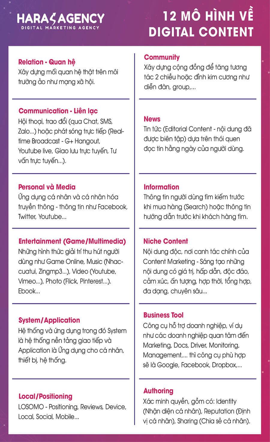 12 mô hình Digital Content